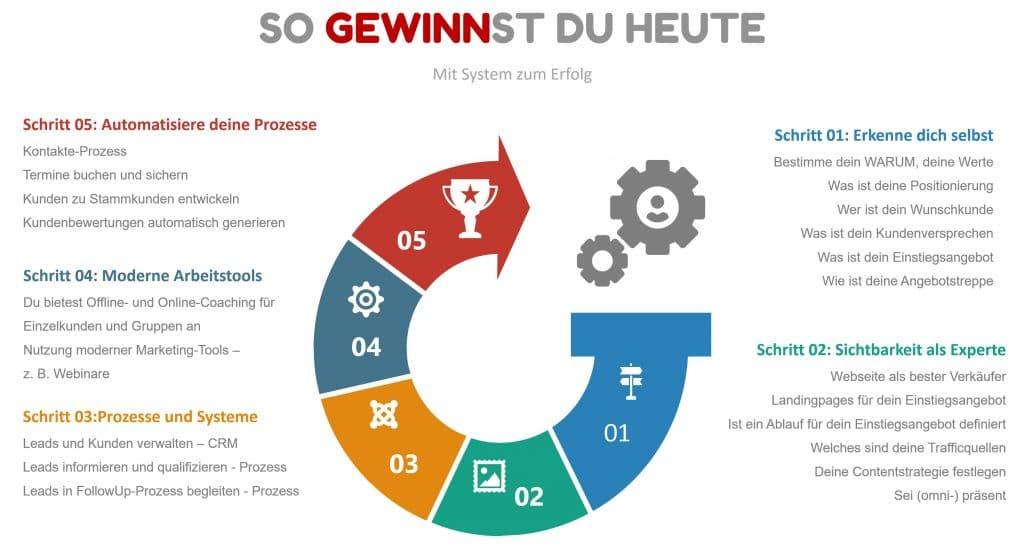 Thomas Heise - Systemlösung - So gewinnst du heute
